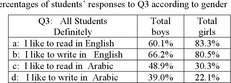 PDF] Impact of English on Young Arabs' Use of Arabic in the UAE