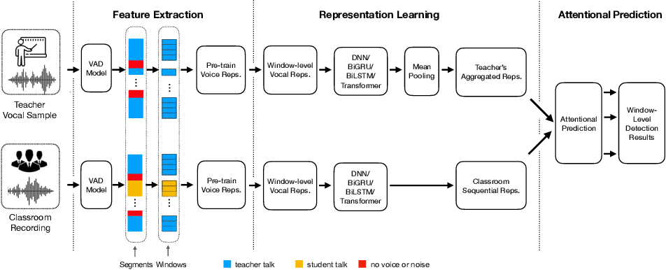 Figure 1 for Siamese Neural Networks for Class Activity Detection