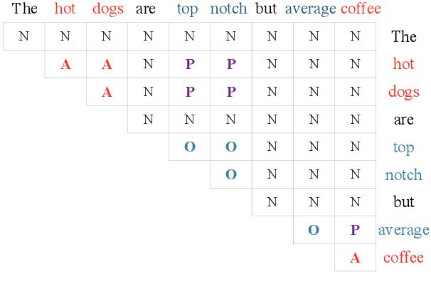 Figure 3 for Grid Tagging Scheme for Aspect-oriented Fine-grained Opinion Extraction