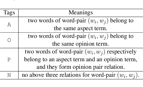 Figure 2 for Grid Tagging Scheme for Aspect-oriented Fine-grained Opinion Extraction