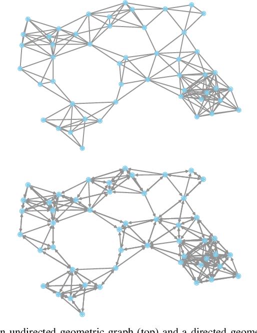 Figure 3 for A general framework for decentralized optimization with first-order methods