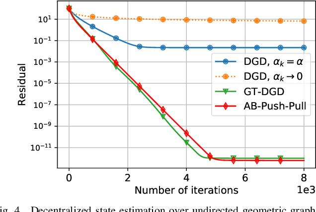 Figure 4 for A general framework for decentralized optimization with first-order methods