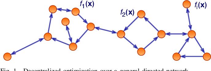 Figure 1 for A general framework for decentralized optimization with first-order methods