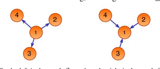 Figure 2 for A general framework for decentralized optimization with first-order methods