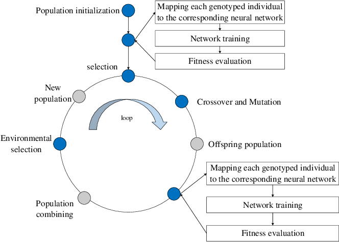 Figure 1 for Sampled Training and Node Inheritance for Fast Evolutionary Neural Architecture Search