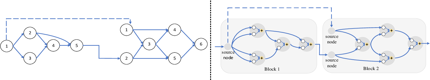 Figure 2 for Sampled Training and Node Inheritance for Fast Evolutionary Neural Architecture Search