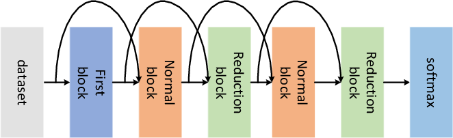 Figure 3 for Sampled Training and Node Inheritance for Fast Evolutionary Neural Architecture Search