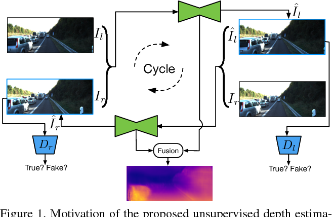 Figure 1 for Unsupervised Adversarial Depth Estimation using Cycled Generative Networks