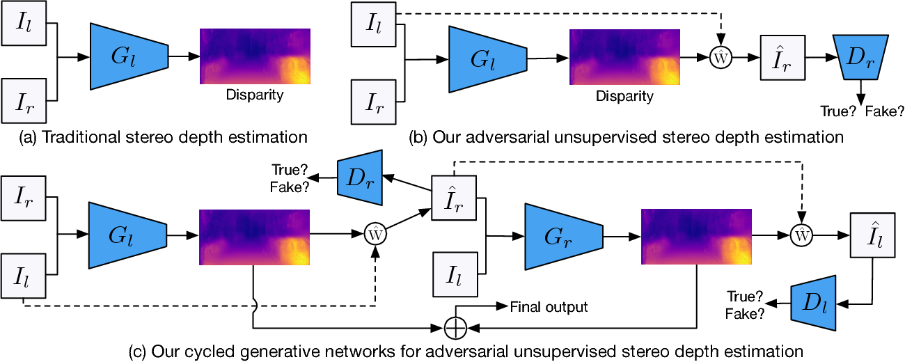 Figure 3 for Unsupervised Adversarial Depth Estimation using Cycled Generative Networks