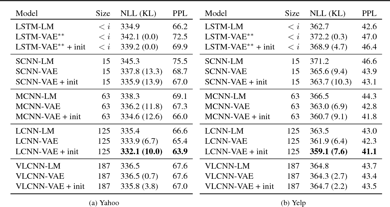 Figure 4 for Improved Variational Autoencoders for Text Modeling using Dilated Convolutions