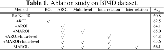 Figure 2 for Multi-Level Adaptive Region of Interest and Graph Learning for Facial Action Unit Recognition