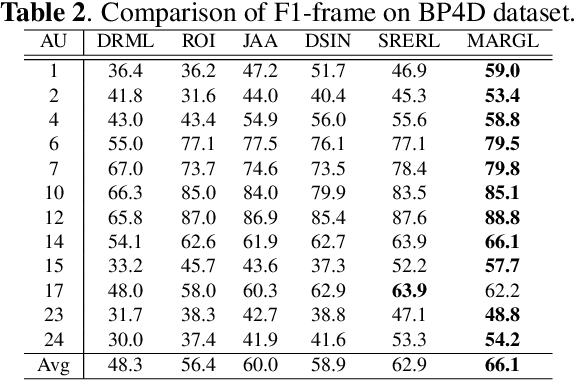 Figure 4 for Multi-Level Adaptive Region of Interest and Graph Learning for Facial Action Unit Recognition