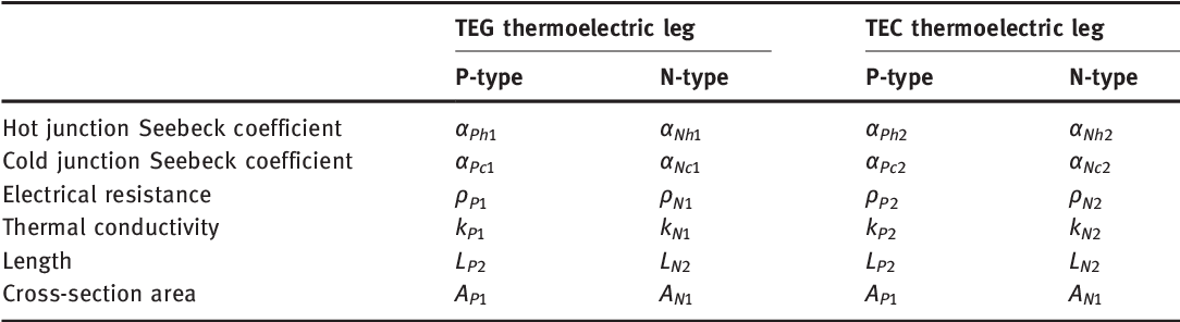 Thermodynamic Analysis of TEG-TEC Device Including Influence