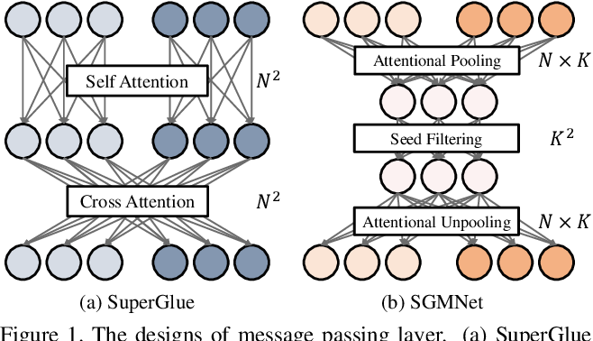 Figure 1 for Learning to Match Features with Seeded Graph Matching Network