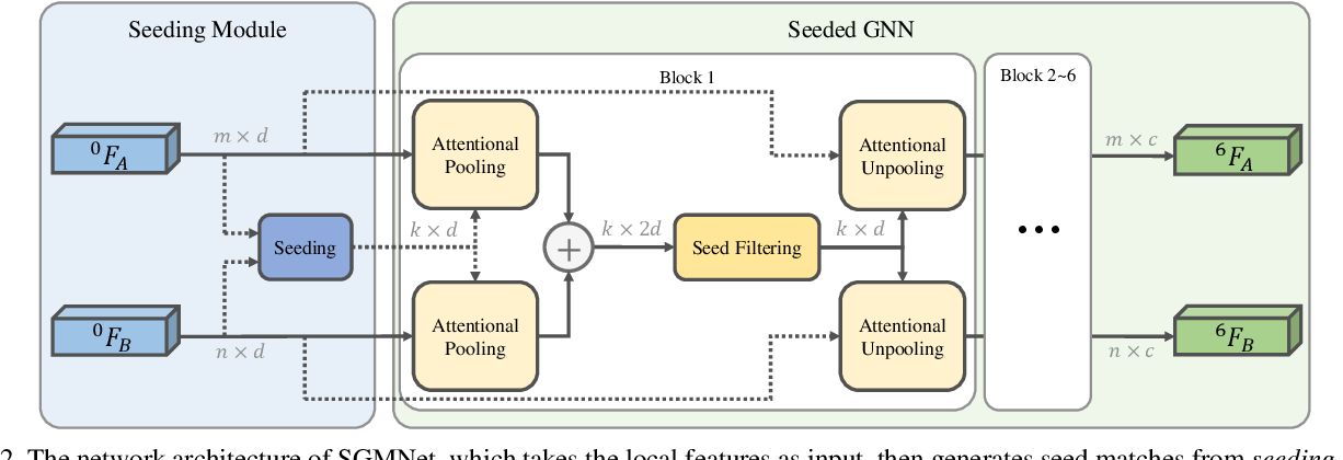 Figure 3 for Learning to Match Features with Seeded Graph Matching Network