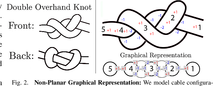 Figure 2 for Untangling Dense Non-Planar Knots by Learning Manipulation Features and Recovery Policies