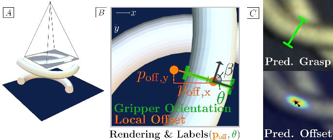 Figure 3 for Untangling Dense Non-Planar Knots by Learning Manipulation Features and Recovery Policies