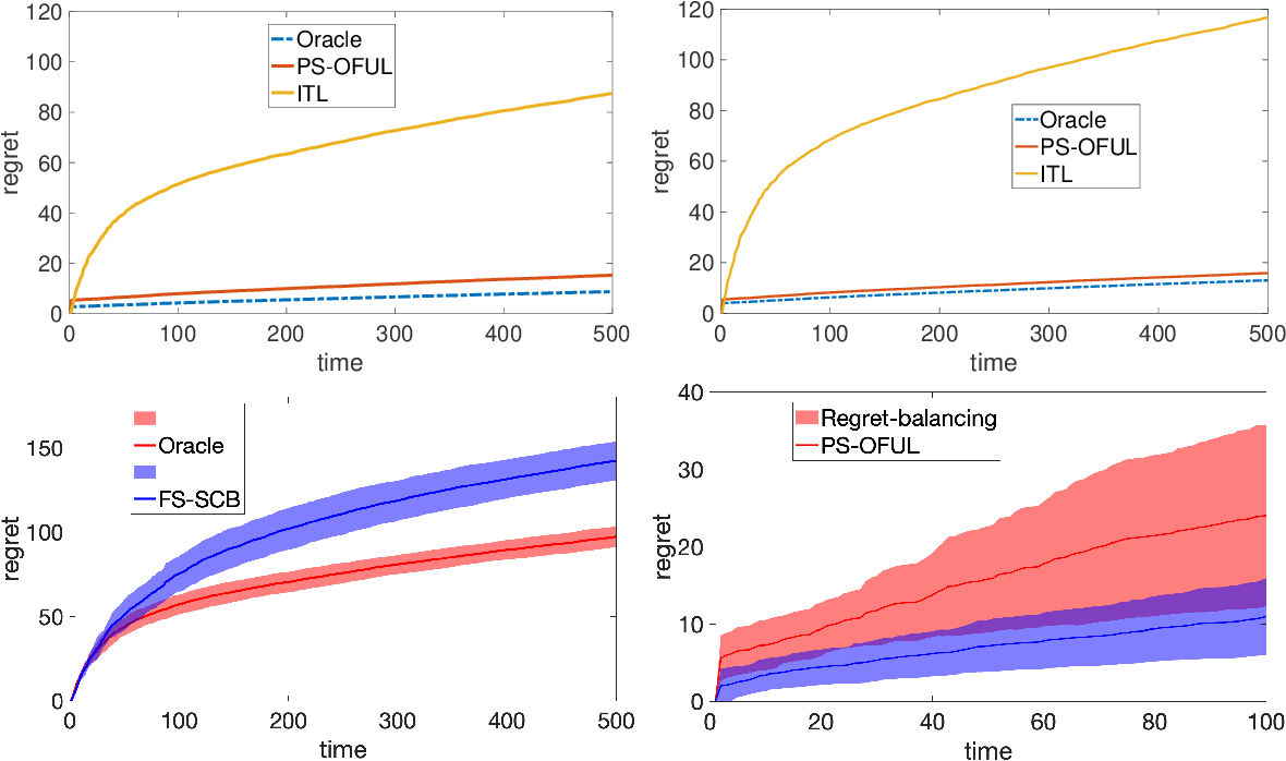 Figure 1 for Parameter and Feature Selection in Stochastic Linear Bandits