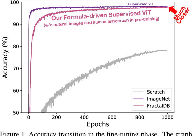 Figure 1 for Can Vision Transformers Learn without Natural Images?