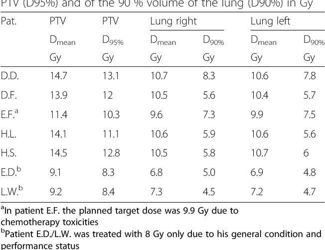 Table 1 Mean doses (in the cranial half of the patients) of PTV and OARs in Gy and dose coverage of the 95 % volume of the PTV (D95%) and of the 90 % volume of the lung (D90%) in Gy