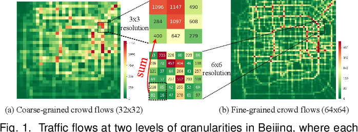 Figure 1 for Fine-Grained Urban Flow Inference