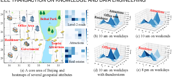 Figure 3 for Fine-Grained Urban Flow Inference