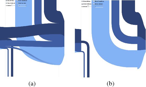 Figure 3: AOI Rivers for a small example dataset: (a) All influents, effluents, and AOI transitions are displayed. (b) Filtered representation for illustrating the order of influents and effluents in the AOI Rivers (the same data as in (a)).
