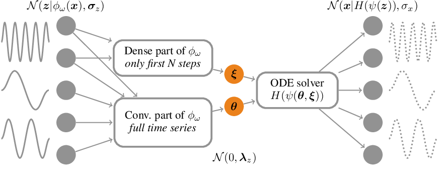 Figure 1 for Rodent: Relevance determination in ODE