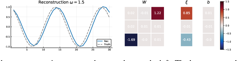 Figure 2 for Rodent: Relevance determination in ODE