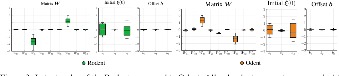 Figure 3 for Rodent: Relevance determination in ODE