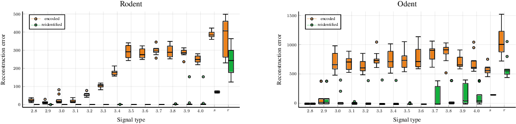 Figure 4 for Rodent: Relevance determination in ODE