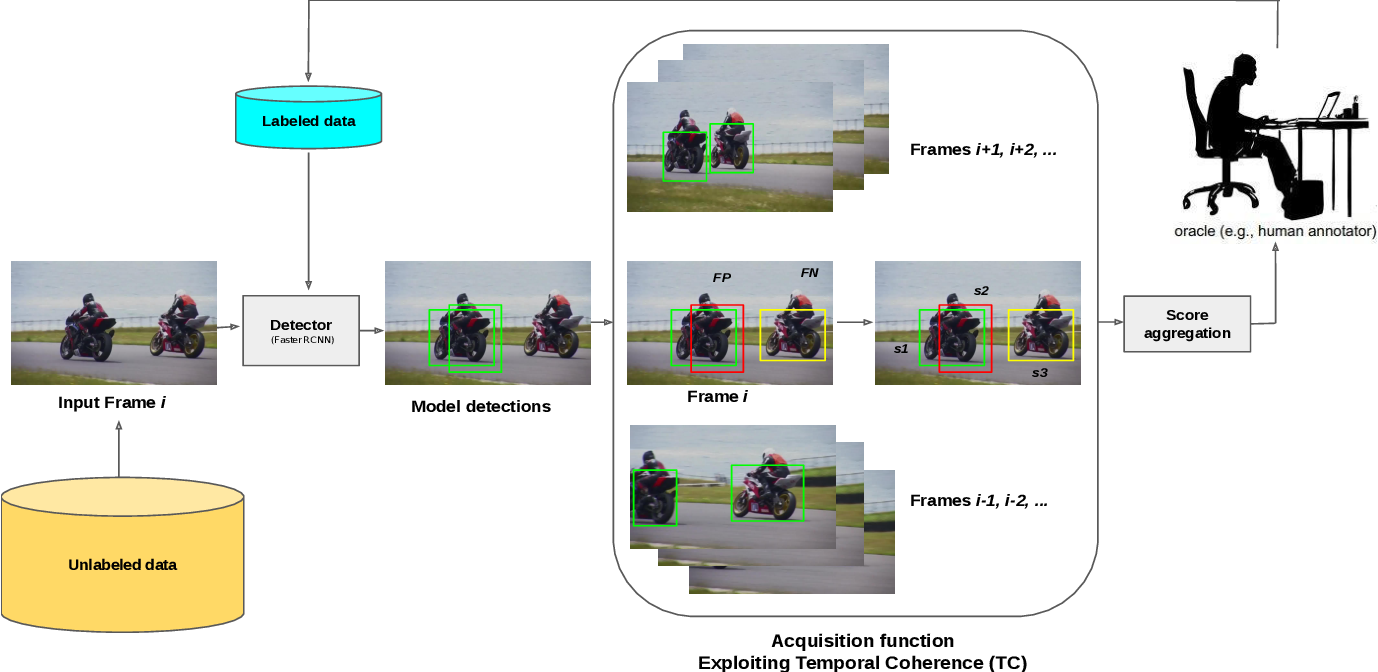 Figure 1 for Temporal Coherence for Active Learning in Videos