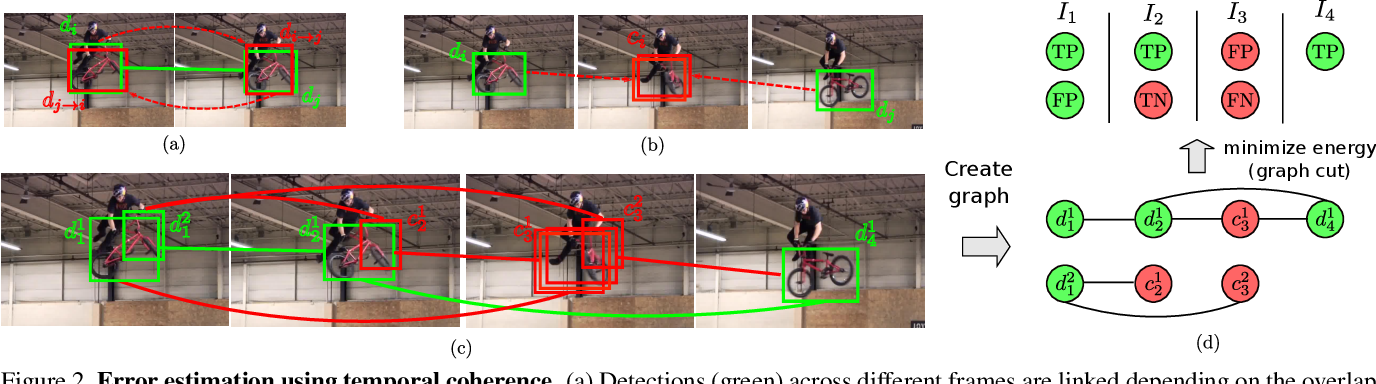 Figure 3 for Temporal Coherence for Active Learning in Videos