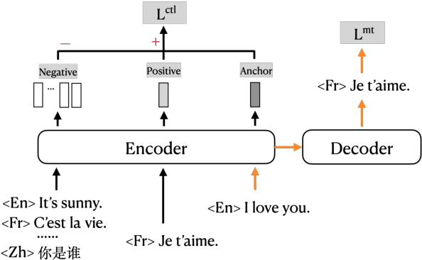 Figure 1 for Contrastive Learning for Many-to-many Multilingual Neural Machine Translation