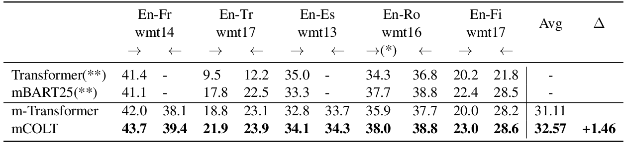 Figure 2 for Contrastive Learning for Many-to-many Multilingual Neural Machine Translation