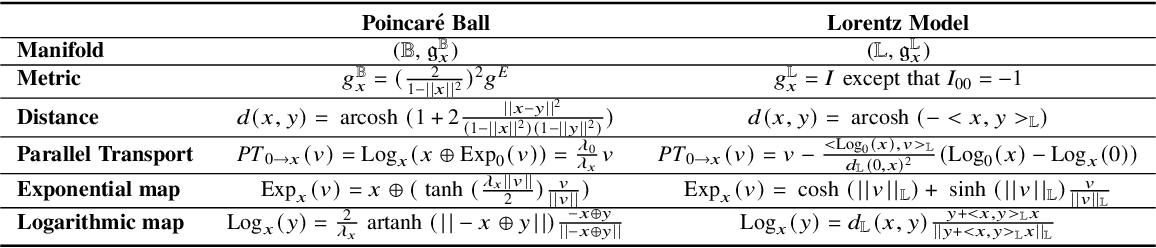 Figure 2 for Hyperbolic Deep Neural Networks: A Survey