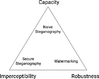 Figure 3 for Data Hiding with Deep Learning: A Survey Unifying Digital Watermarking and Steganography