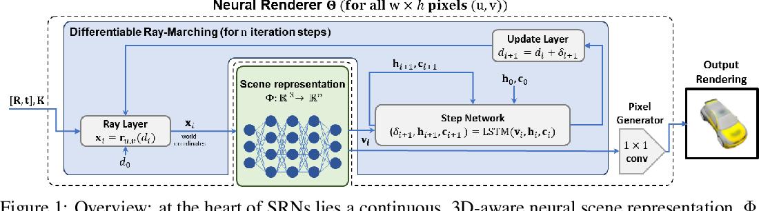 Figure 1 for Scene Representation Networks: Continuous 3D-Structure-Aware Neural Scene Representations