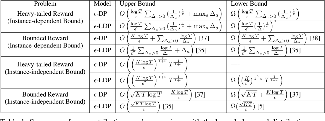 Figure 1 for Optimal Rates of (Locally) Differentially Private Heavy-tailed Multi-Armed Bandits