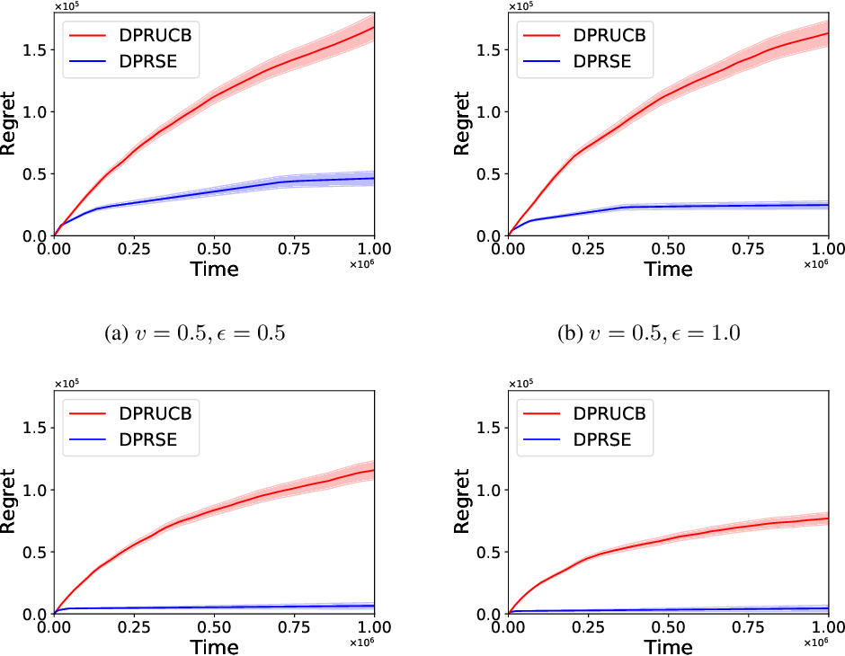 Figure 2 for Optimal Rates of (Locally) Differentially Private Heavy-tailed Multi-Armed Bandits