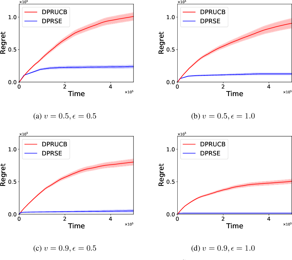 Figure 3 for Optimal Rates of (Locally) Differentially Private Heavy-tailed Multi-Armed Bandits