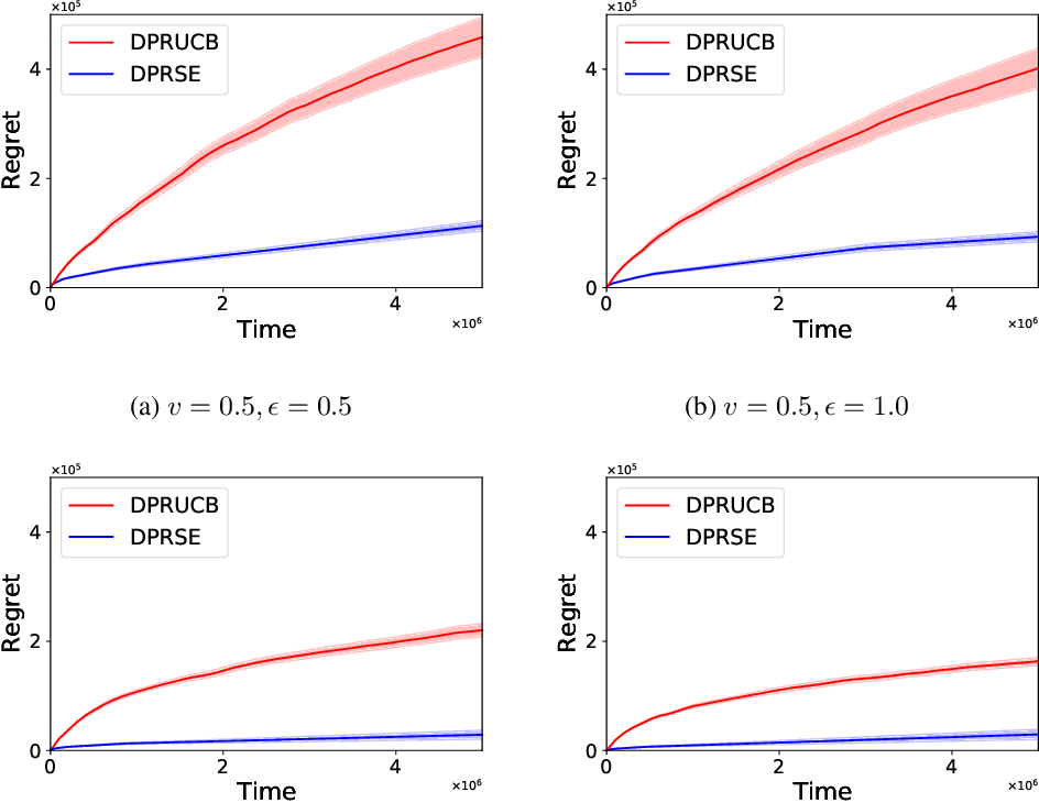 Figure 4 for Optimal Rates of (Locally) Differentially Private Heavy-tailed Multi-Armed Bandits