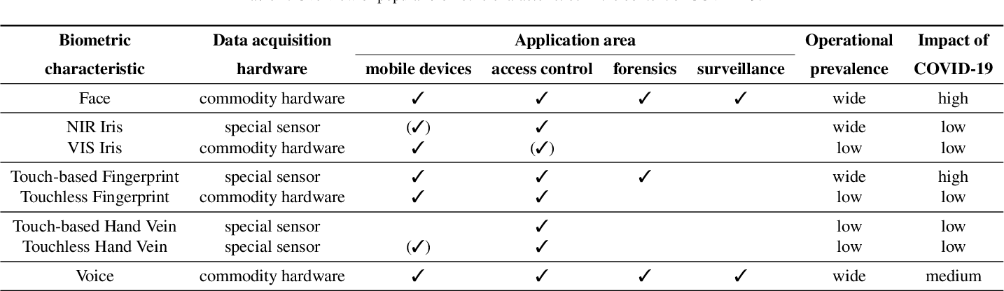 Figure 2 for Biometrics in the Era of COVID-19: Challenges and Opportunities