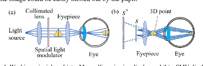 Figure 1 for Large depth of range Maxwellian-viewing SMV near-eye display based on a Pancharatnam-Berry optical element
