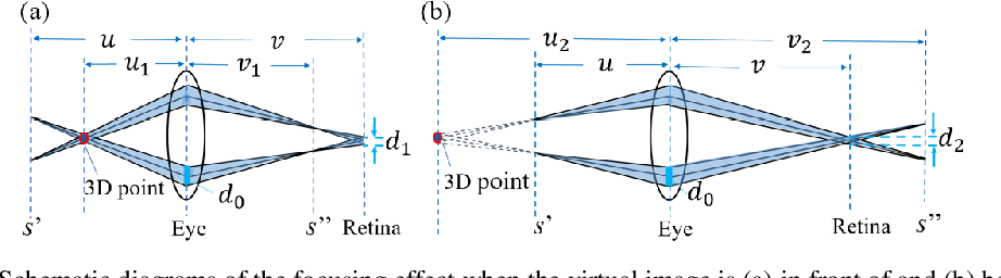 Figure 2 for Large depth of range Maxwellian-viewing SMV near-eye display based on a Pancharatnam-Berry optical element