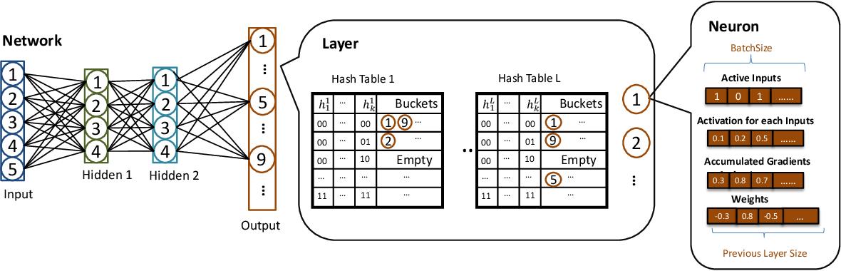 Figure 1 for SLIDE : In Defense of Smart Algorithms over Hardware Acceleration for Large-Scale Deep Learning Systems