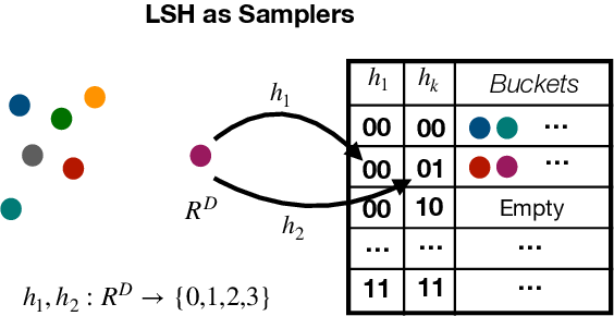 Figure 4 for SLIDE : In Defense of Smart Algorithms over Hardware Acceleration for Large-Scale Deep Learning Systems