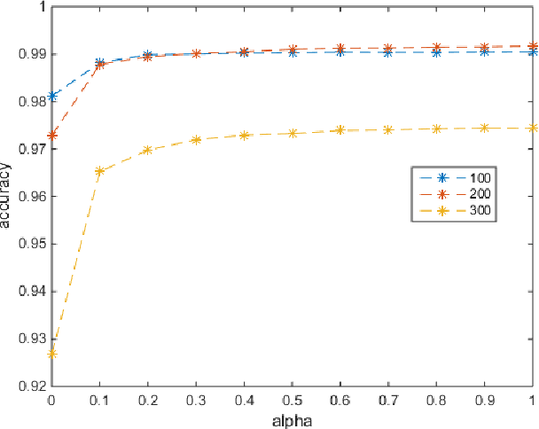 Figure 2 for Scalable and Robust Sparse Subspace Clustering Using Randomized Clustering and Multilayer Graphs