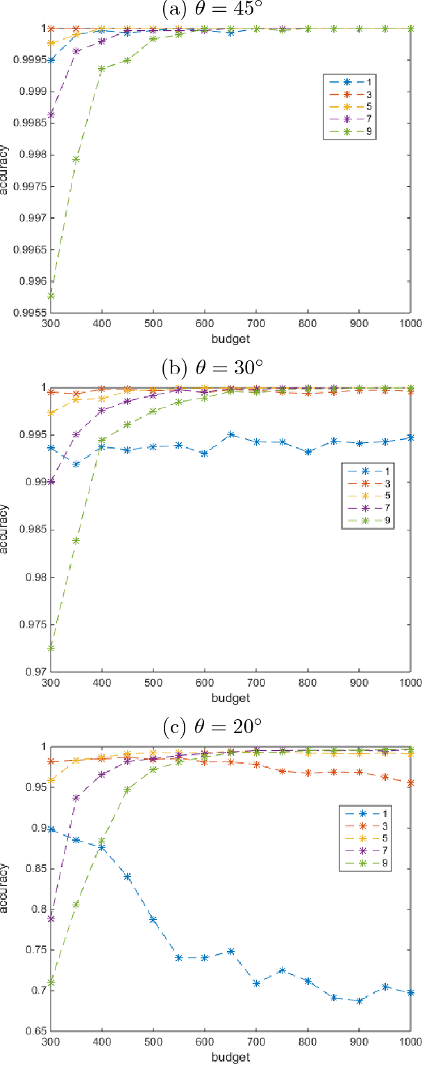 Figure 3 for Scalable and Robust Sparse Subspace Clustering Using Randomized Clustering and Multilayer Graphs