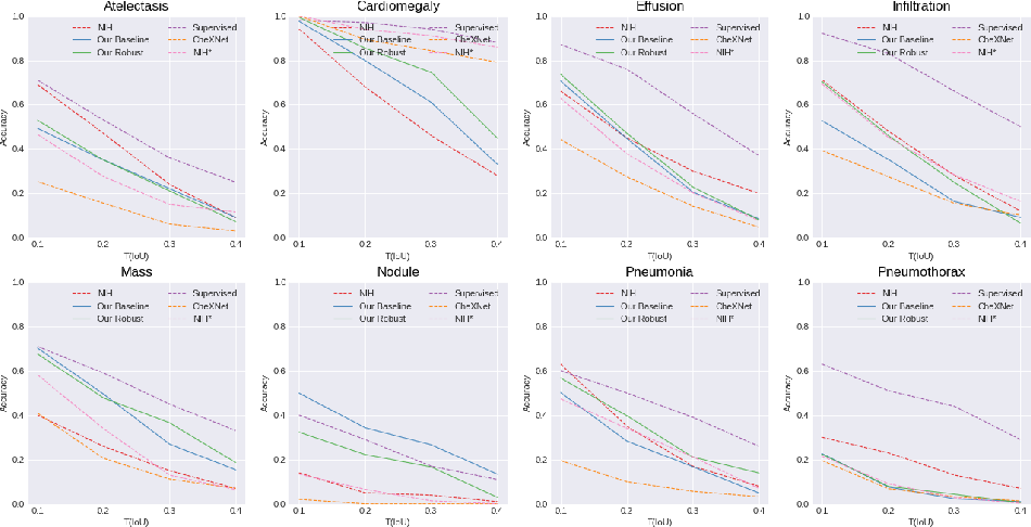 Figure 3 for Learning Interpretable Features via Adversarially Robust Optimization